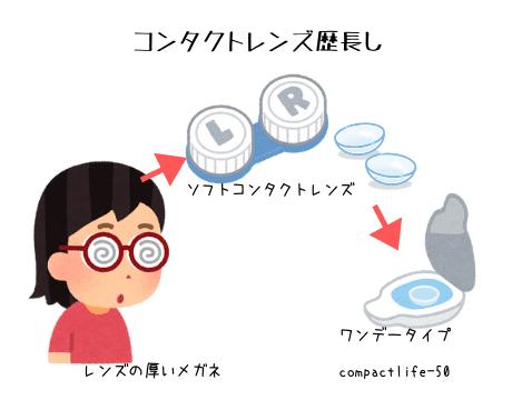 コンタクトレンズ歴
